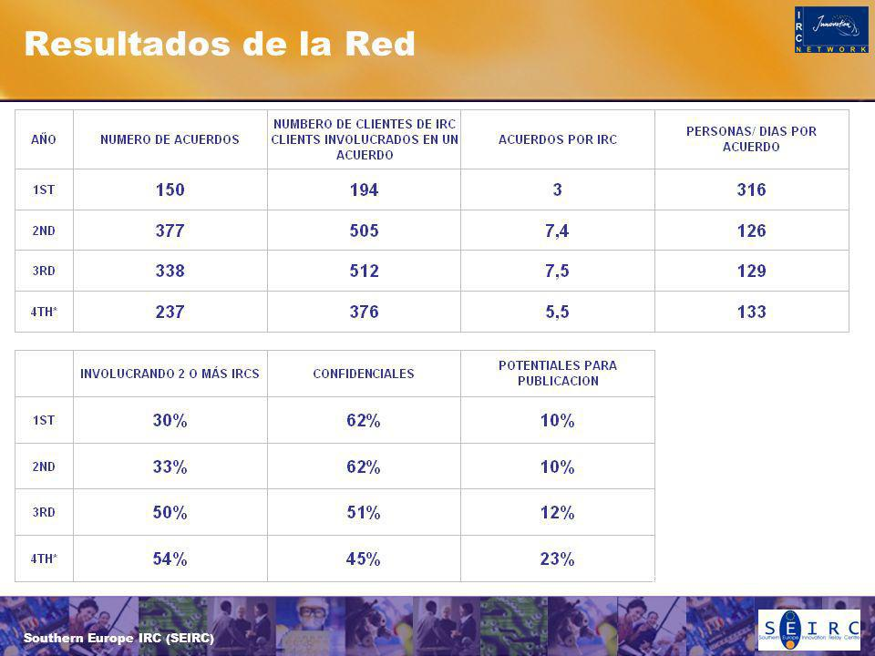 Southern Europe IRC (SEIRC) Resultados de la Red * Fourth year figures partly reported