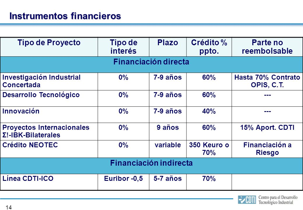 13 INSTRUMENTOS FINANCIEROS
