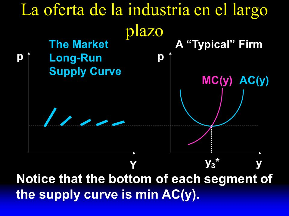 La oferta de la industria en el largo plazo AC(y)MC(y) y A Typical FirmThe Market Long-Run Supply Curve pp Y y3*y3* Notice that the bottom of each segment of the supply curve is min AC(y).