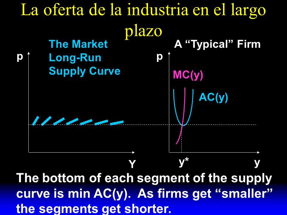 La oferta de la industria en el largo plazo AC(y) MC(y) y A Typical FirmThe Market Long-Run Supply Curve pp Y y* The bottom of each segment of the supply curve is min AC(y).