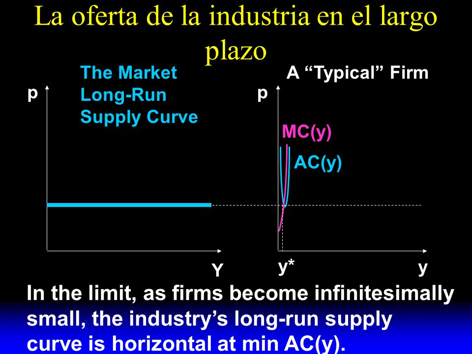 La oferta de la industria en el largo plazo AC(y) MC(y) y A Typical FirmThe Market Long-Run Supply Curve pp Y y* In the limit, as firms become infinitesimally small, the industrys long-run supply curve is horizontal at min AC(y).