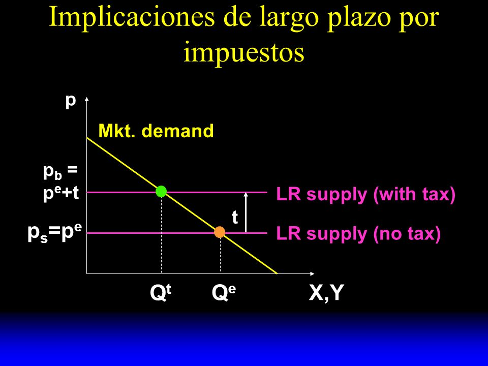 Implicaciones de largo plazo por impuestos LR supply (no tax) p X,Y Mkt.