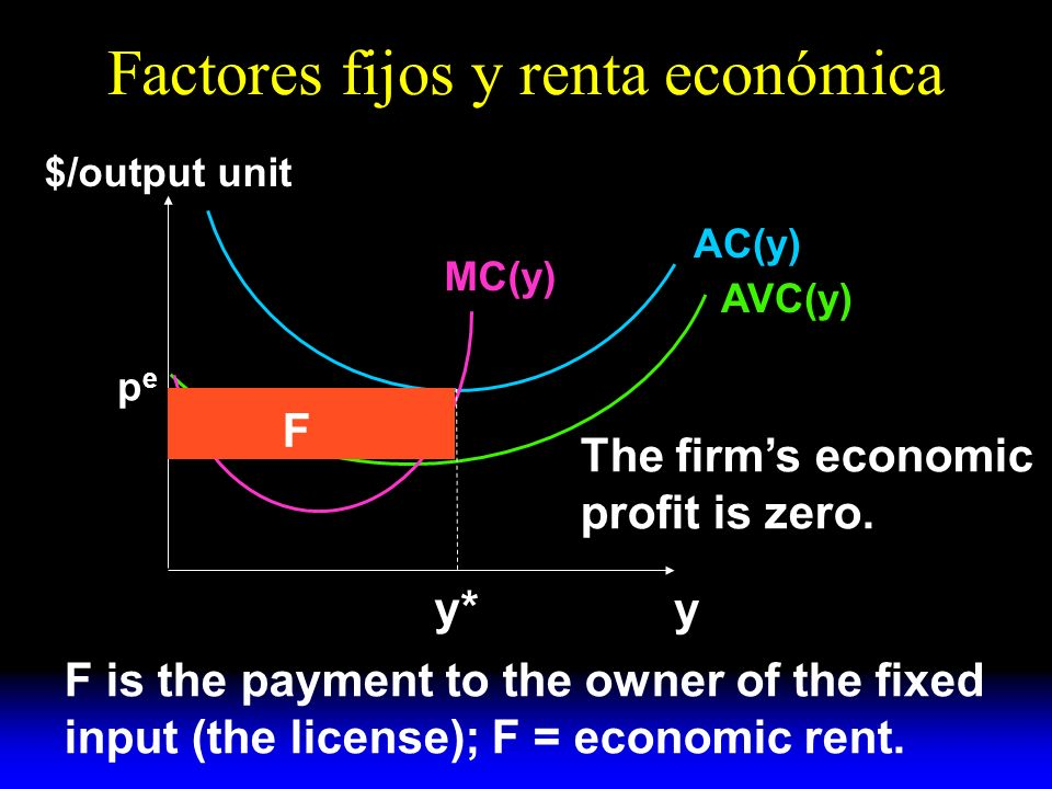 Factores fijos y renta económica y $/output unit AC(y) AVC(y) MC(y) y* pepe F The firms economic profit is zero.