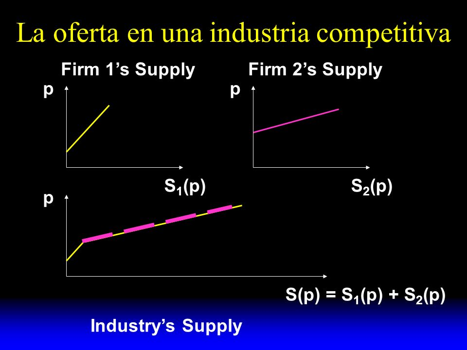 La oferta en una industria competitiva p S 1 (p) p S 2 (p) p Firm 1s SupplyFirm 2s Supply S(p) = S 1 (p) + S 2 (p) Industrys Supply