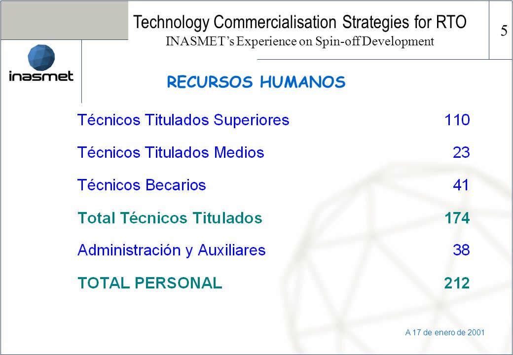 A 17 de enero de 2001 RECURSOS HUMANOS Technology Commercialisation Strategies for RTO INASMETs Experience on Spin-off Development 5