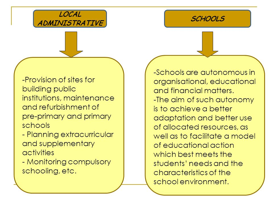 SCHOOLS LOCAL ADMINISTRATIVE -Schools are autonomous in organisational, educational and financial matters.