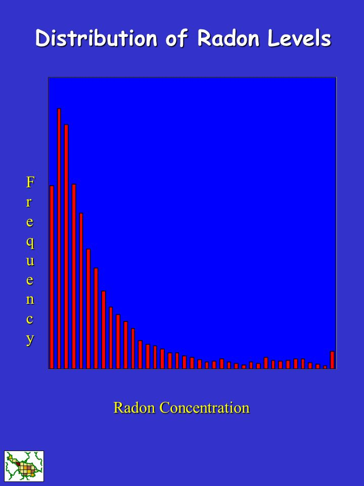 Radon Concentration FrequencyFrequencyFrequencyFrequency Distribution of Radon Levels