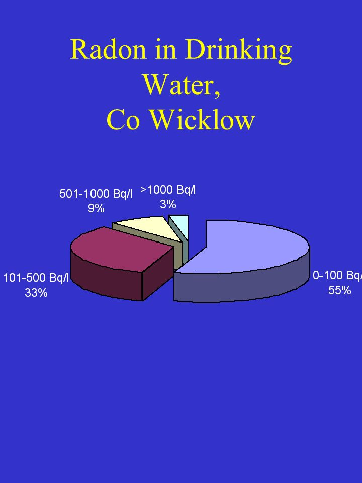 Radon in Drinking Water, Co Wicklow