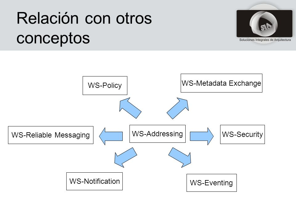 Relación con otros conceptos WS-Policy WS-Addressing WS-Metadata Exchange WS-Security WS-Eventing WS-Notification WS-Reliable Messaging