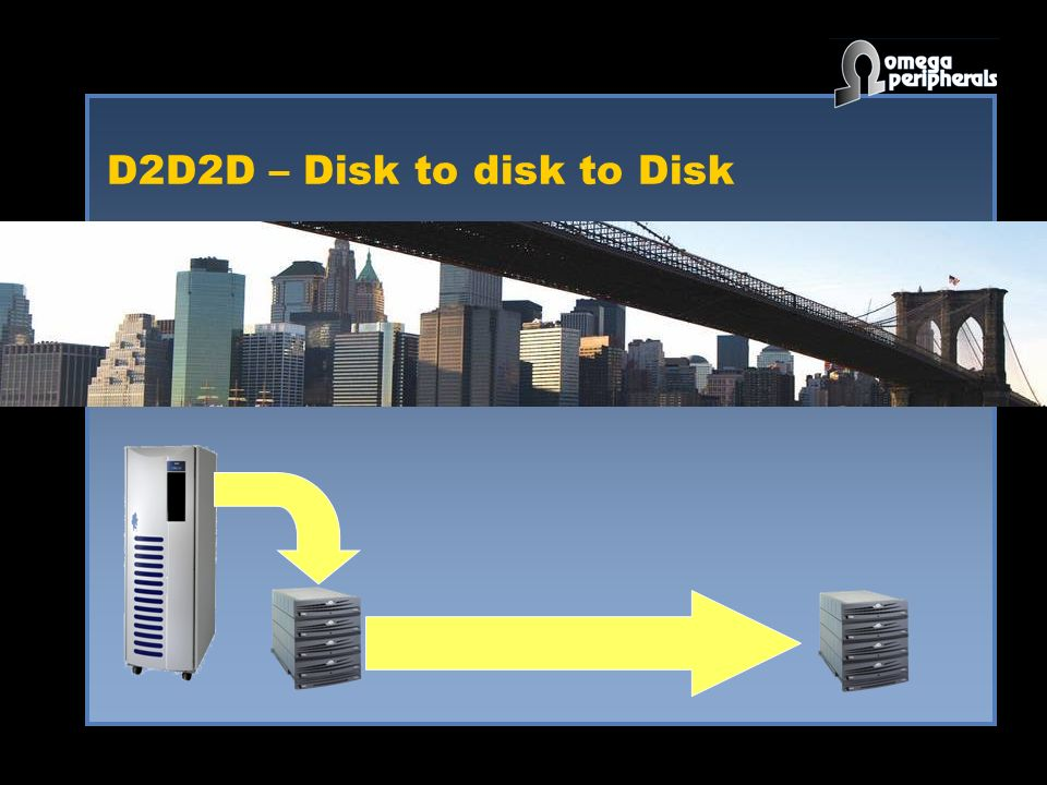 D2D2D – Disk to disk to Disk