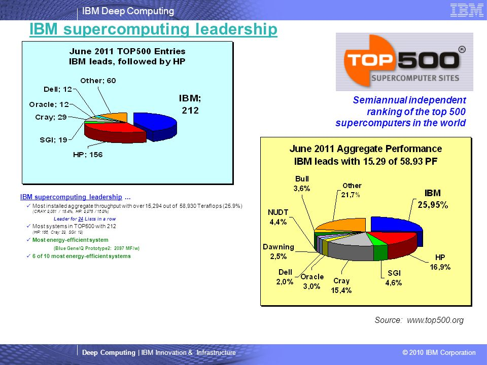 IBM Deep Computing Deep Computing | IBM Innovation & Infrastructure © 2010 IBM Corporation IBM supercomputing leadership Source:   Semiannual independent ranking of the top 500 supercomputers in the world IBM supercomputing leadership...
