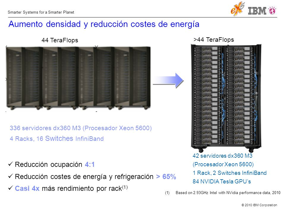 © 2010 IBM Corporation Smarter Systems for a Smarter Planet Aumento densidad y reducción costes de energía 44 TeraFlops >44 TeraFlops Reducción ocupación 4:1 Reducción costes de energía y refrigeración > 65% Casi 4x más rendimiento por rack (1) 336 servidores dx360 M3 (Procesador Xeon 5600) 4 Racks, 16 Switches InfiniBand 42 servidores dx360 M3 (Procesador Xeon 5600) 1 Rack, 2 Switches InfiniBand 84 NVIDIA Tesla GPUs (1)Based on 2.93GHz Intel with NVidia performance data, 2010