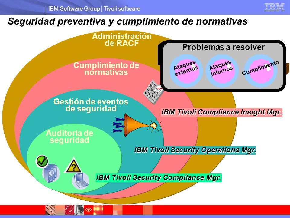 IBM Software Group | Tivoli software Tivoli zSecure Suite Cumplimiento de normativas Seguridad preventiva y cumplimiento de normativas IBM Tivoli Compliance Insight Mgr.