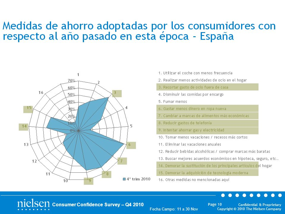 Confidential & Proprietary Copyright © 2010 The Nielsen Company Fecha Campo: 11 a 30 Nov Page 10 Consumer Confidence Survey – Q4 2010