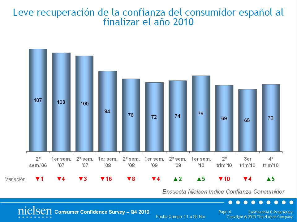 Confidential & Proprietary Copyright © 2010 The Nielsen Company Fecha Campo: 11 a 30 Nov Page 4 Consumer Confidence Survey – Q4 2010