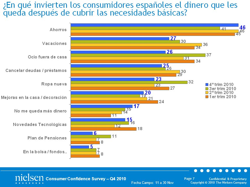 Confidential & Proprietary Copyright © 2010 The Nielsen Company Fecha Campo: 11 a 30 Nov Page 7 Consumer Confidence Survey – Q4 2010