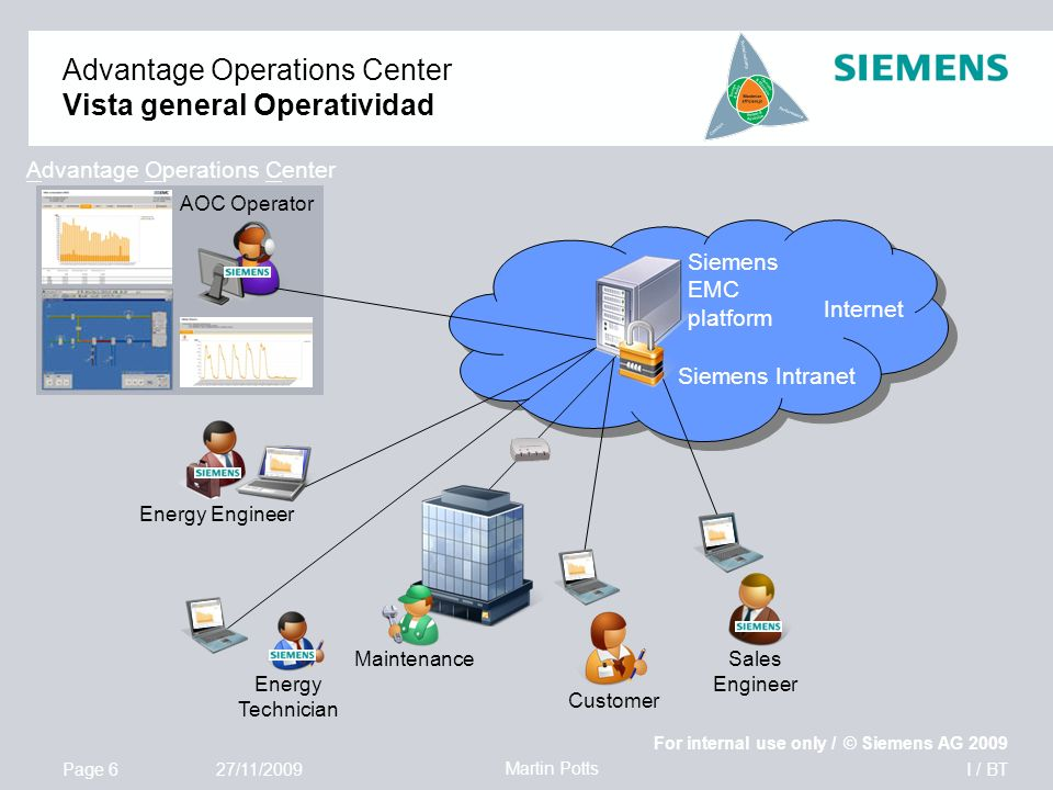 I / BT For internal use only / © Siemens AG 2009 Page 6 Martin Potts 27/11/2009 Advantage Operations Center Vista general Operatividad Customer Energy Technician Internet Siemens EMC platform Siemens Intranet Energy Engineer Advantage Operations Center AOC Operator Sales Engineer Maintenance