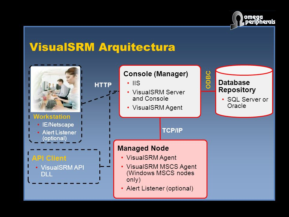 VisualSRM Arquitectura API Client VisualSRM API DLL Database Repository SQL Server or Oracle Console (Manager) IIS VisualSRM Server and Console VisualSRM Agent Managed Node VisualSRM Agent VisualSRM MSCS Agent (Windows MSCS nodes only) Alert Listener (optional) Workstation IE/Netscape Alert Listener (optional) HTTP ODBC TCP/IP
