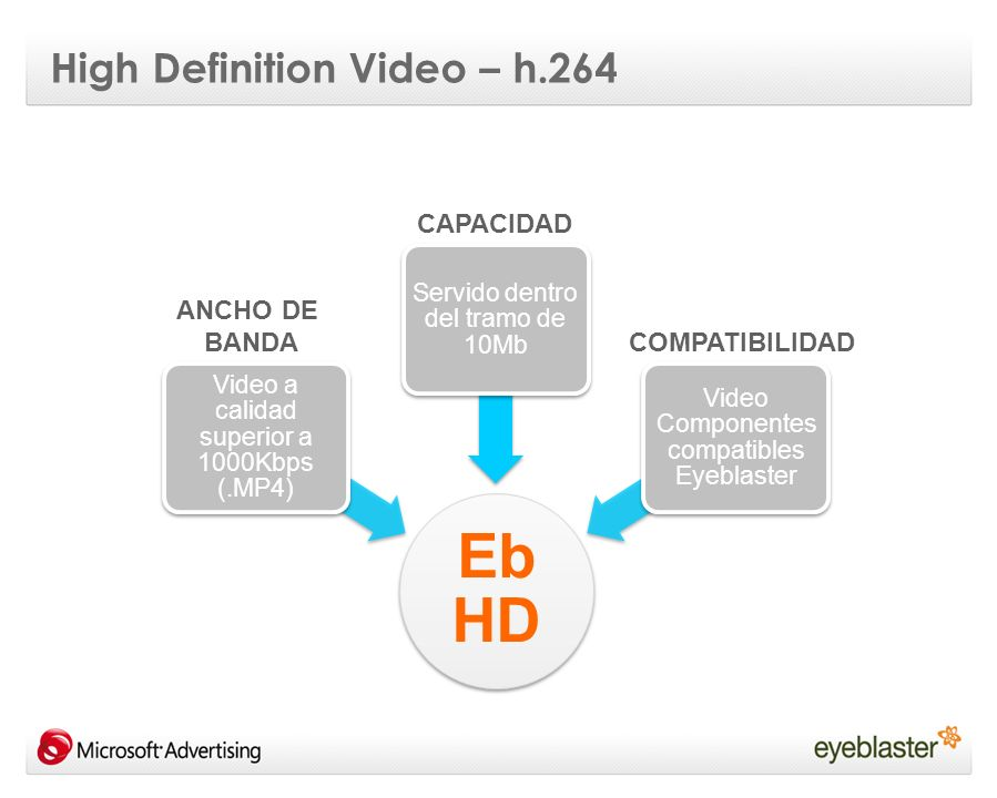 High Definition Video – h.264 Eb HD Video a calidad superior a 1000Kbps (.MP4) Servido dentro del tramo de 10Mb Video Componentes compatibles Eyeblaster CAPACIDAD ANCHO DE BANDA COMPATIBILIDAD