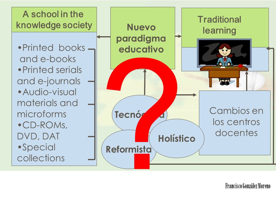3 A school in the knowledge society Tecnócrata Cambios en los centros docentes Printed books and e-books Printed serials and e-journals Audio-visual materials and microforms CD-ROMs, DVD, DAT Special collections Traditional learning Nuevo paradigma educativo Francisco González Moreno Reformista Holístico