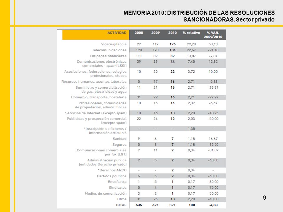 9 MEMORIA 2010: DISTRIBUCIÓN DE LAS RESOLUCIONES SANCIONADORAS. Sector privado