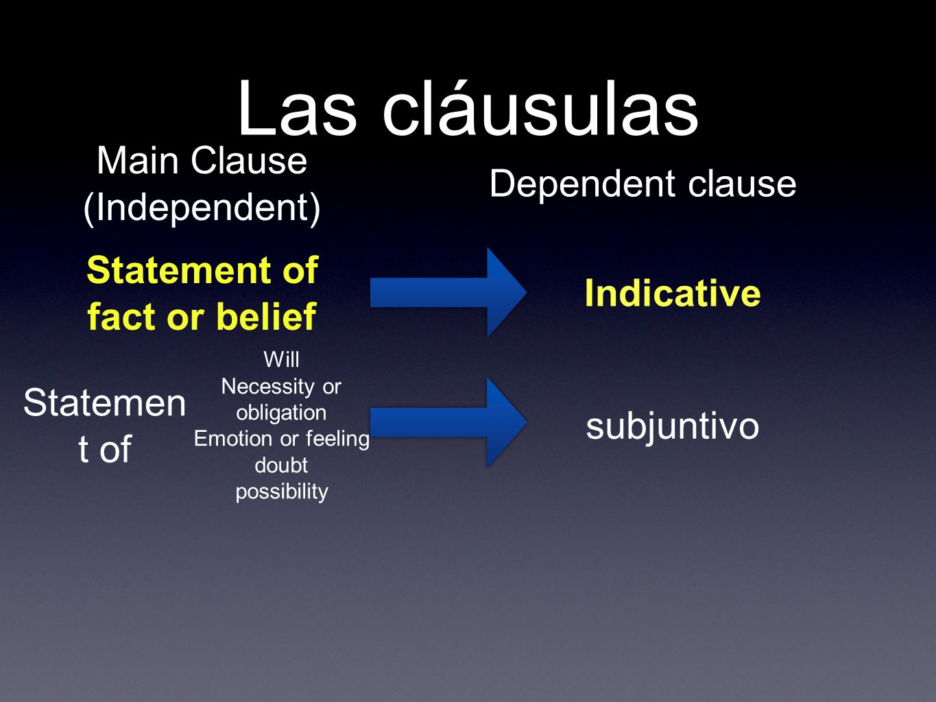 Las cláusulas Main Clause (Independent) Dependent clause Statement of fact or belief Indicative Statemen t of subjuntivo Will Necessity or obligation Emotion or feeling doubt possibility