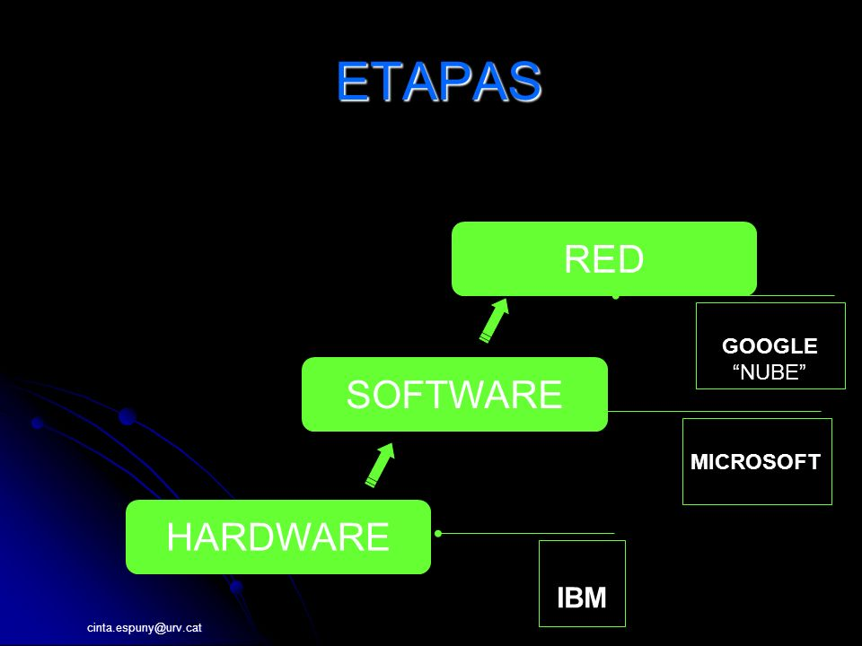 cinta.espuny@urv.cat ETAPAS ETAPAS HARDWARE RED SOFTWARE IBM MICROSOFT GOOGLENUBE