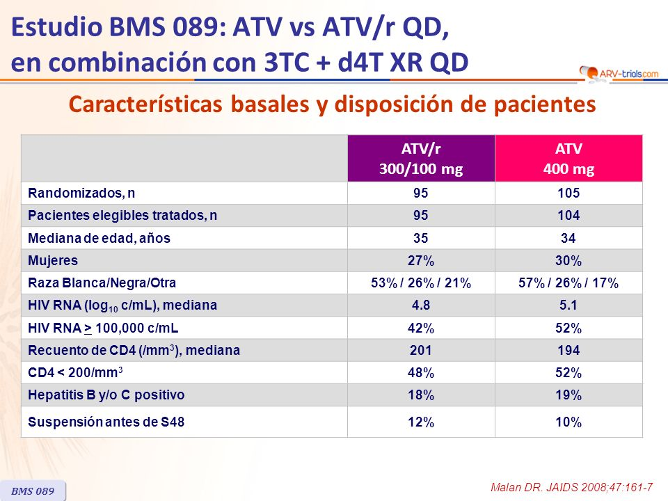 ATV/r 300/100 mg ATV 400 mg Randomizados, n95105 Pacientes elegibles tratados, n95104 Mediana de edad, años3534 Mujeres27%30% Raza Blanca/Negra/Otra53% / 26% / 21%57% / 26% / 17% HIV RNA (log 10 c/mL), mediana HIV RNA > 100,000 c/mL42%52% Recuento de CD4 (/mm 3 ), mediana CD4 < 200/mm 3 48%52% Hepatitis B y/o C positivo18%19% Suspensión antes de S4812%10% BMS 089 Características basales y disposición de pacientes Malan DR.