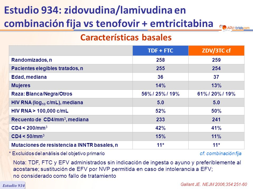 TDF + FTCZDV/3TC cf Randomizados, n258259 Pacientes elegibles tratados, n255254 Edad, mediana3637 Mujeres14%13% Raza: Blanca/Negra/Otros56% / 25% / 19%61% / 20% / 19% HIV RNA (log 10 c/mL), mediana5.0 HIV RNA > 100,000 c/mL52%50% Recuento de CD4/mm 3, mediana233241 CD4 < 200/mm 3 42%41% CD4 < 50/mm 3 15%11% Mutaciones de resistencia a INNTR basales, n11* Estudio 934: zidovudina/lamivudina en combinación fija vs tenofovir + emtricitabina Gallant JE.