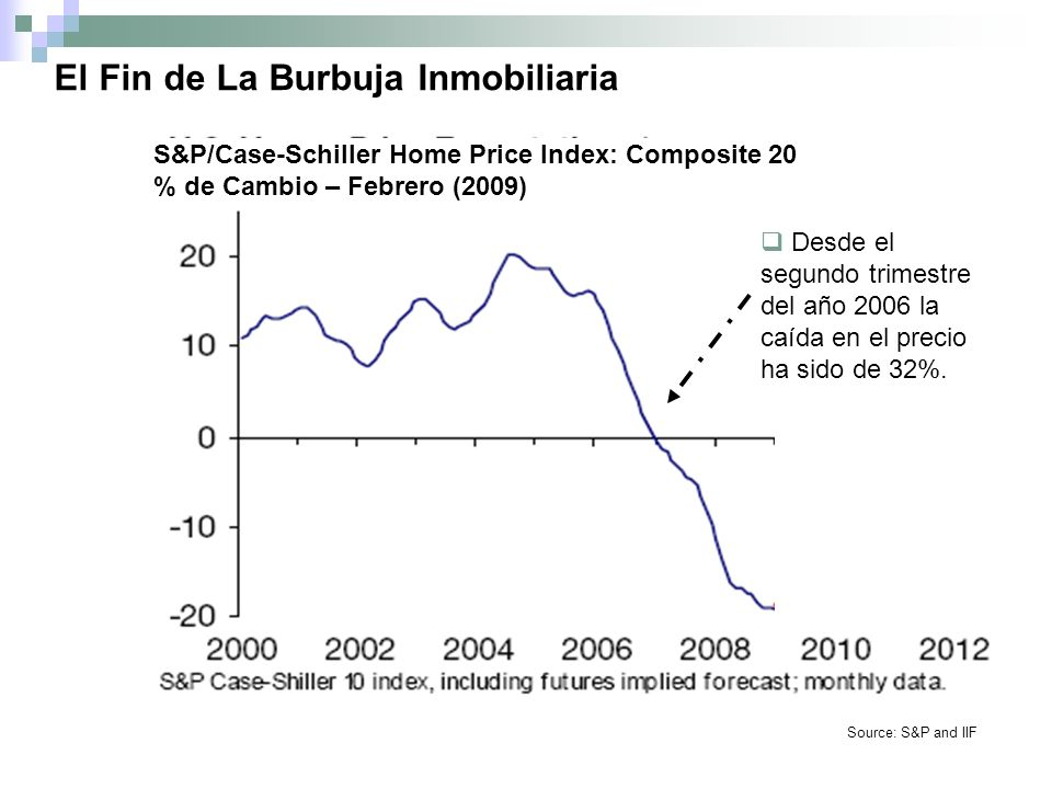 El Fin de La Burbuja Inmobiliaria The February S&P/Case- Shiller 10-City and 20-City Composites recorded annual declines of 18.8% and 18.6%, respectively.