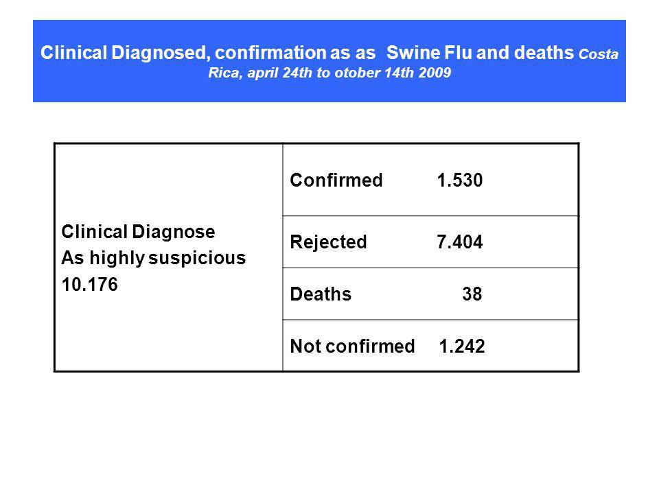 Clinical Diagnosed, confirmation as as Swine Flu and deaths Costa Rica, april 24th to otober 14th 2009 Clinical Diagnose As highly suspicious 10.176 Confirmed 1.530 Rejected 7.404 Deaths 38 Not confirmed 1.242