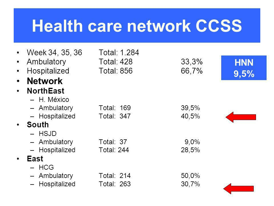 Health care network CCSS Week 34, 35, 36Total: 1.284 AmbulatoryTotal: 42833,3% HospitalizedTotal: 85666,7% Network NorthEast –H.