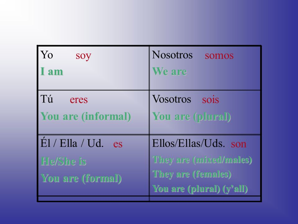The forms of SER (to be) SoySomos EresSois EsSon We will use this chart format for all verbs!