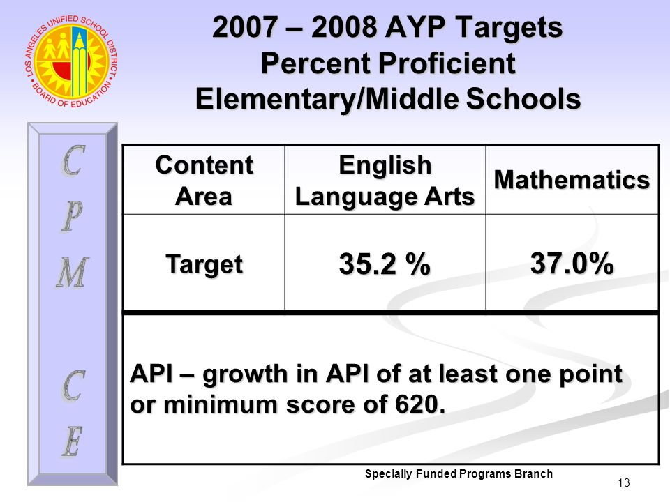 13 2007 – 2008 AYP Targets Percent Proficient Elementary/Middle Schools Specially Funded Programs Branch Content Area English Language Arts MathematicsTarget 35.2 % 37.0% API – growth in API of at least one point or minimum score of 620.