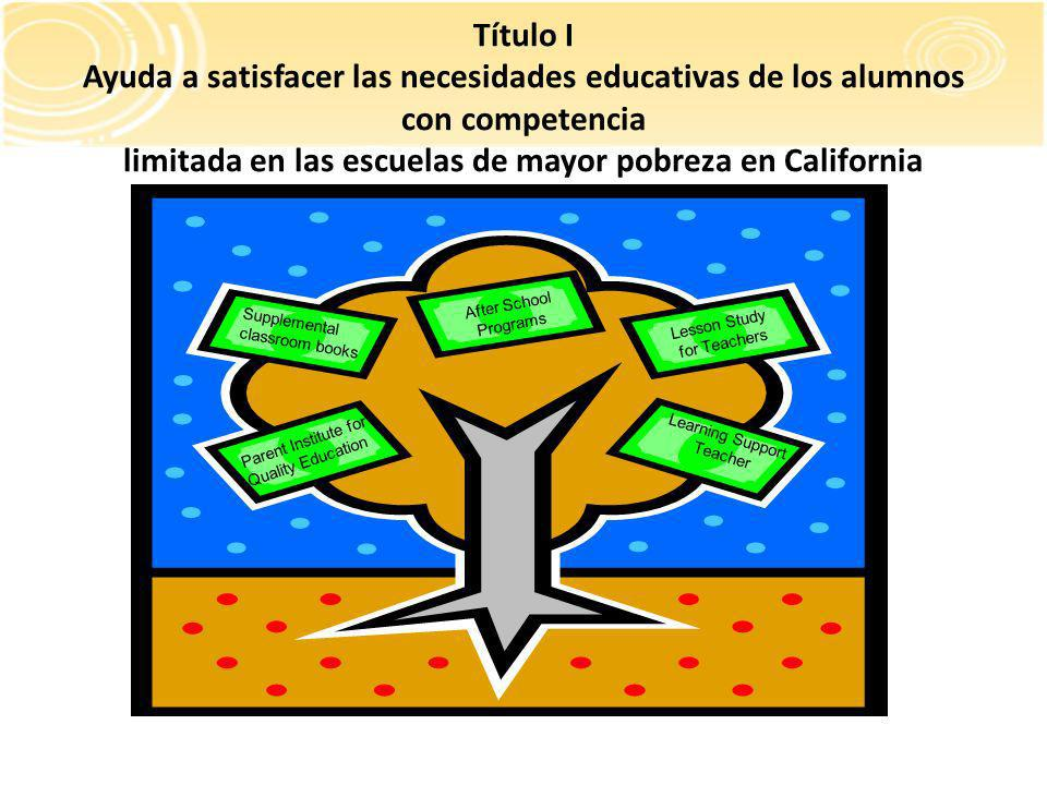 Título I Ayuda a satisfacer las necesidades educativas de los alumnos con competencia limitada en las escuelas de mayor pobreza en California After School Programs Lesson Study for Teachers Supplemental classroom books Parent Institute for Quality Education Learning Support Teacher