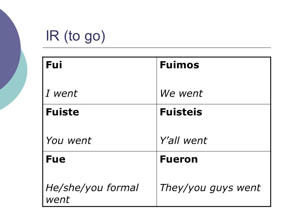 IR (to go) Fui I went Fuimos We went Fuiste You went Fuisteis Yall went Fue He/she/you formal went Fueron They/you guys went
