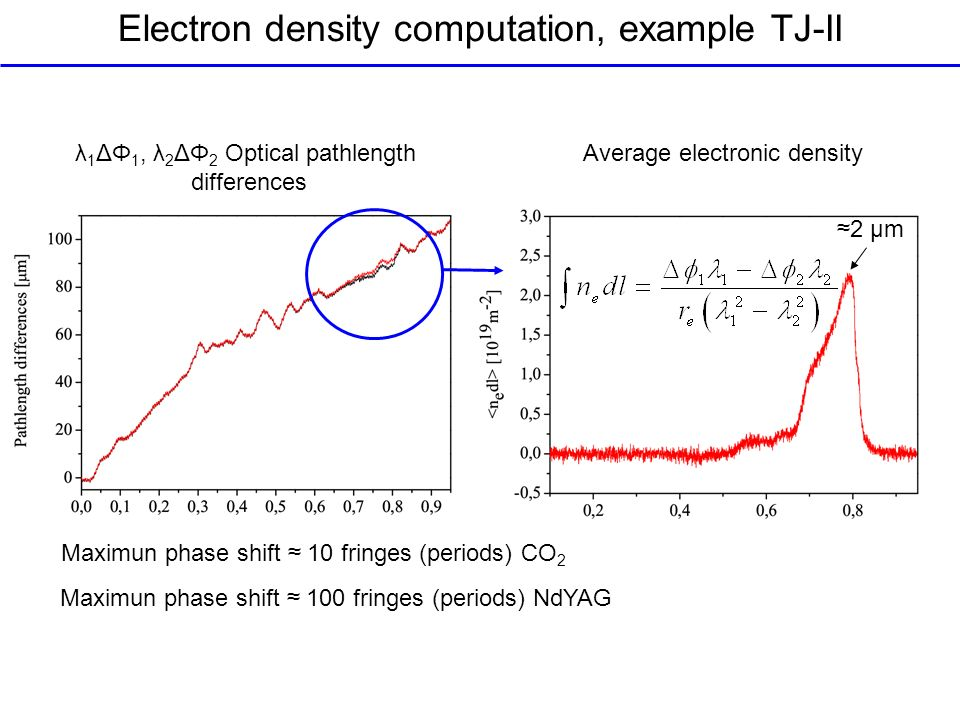 Electron density computation, example TJ-II λ 1 ΔΦ 1, λ 2 ΔΦ 2 Optical pathlength differences Average electronic density Maximun phase shift 10 fringes (periods) CO 2 Maximun phase shift 100 fringes (periods) NdYAG 2 μm