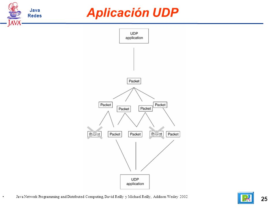 25 Aplicación UDP Java Network Programming and Distributed Computing, David Reilly y Michael Reilly, Addison Wesley 2002 Java Redes