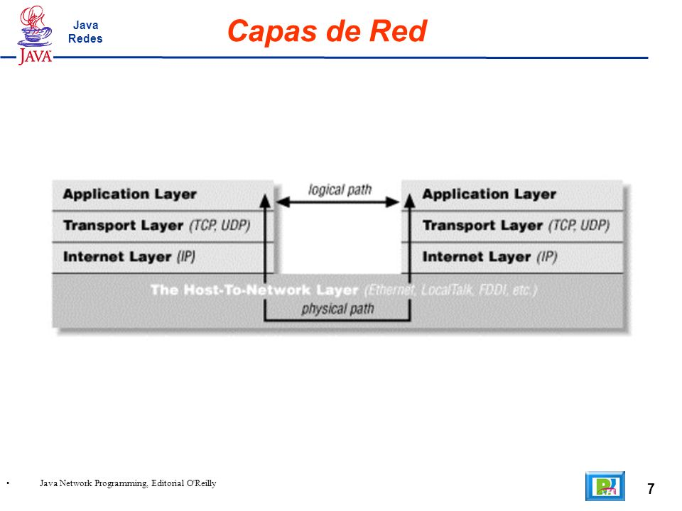 7 Java Network Programming, Editorial O Reilly Capas de Red Java Redes