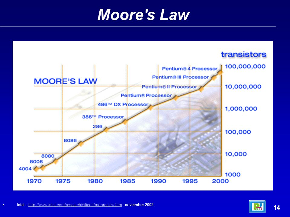 Moore s Law 14 Intel - http://www.intel.com/research/silicon/mooreslaw.htm - noviembre 2002http://www.intel.com/research/silicon/mooreslaw.htm