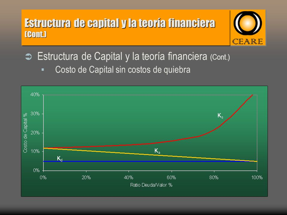 Estructura de capital y la teoría financiera (Cont.) Estructura de Capital y la teoría financiera (Cont.) Costo de Capital sin costos de quiebra