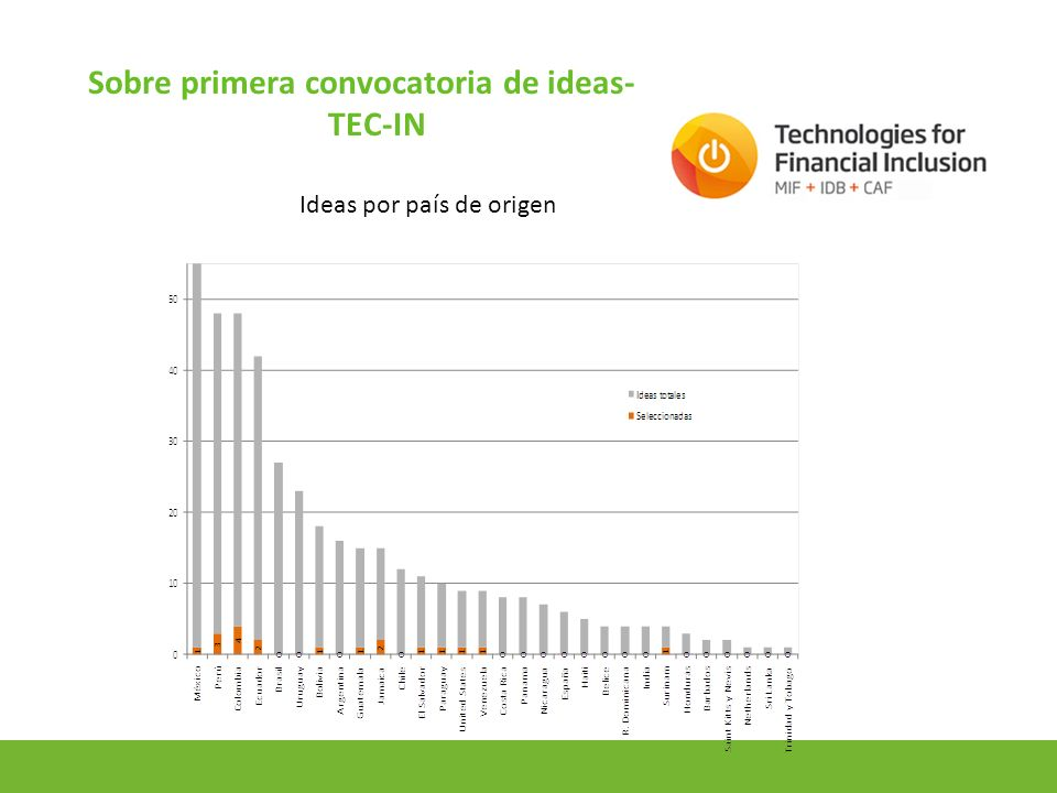 15 Sobre primera convocatoria de ideas- TEC-IN Ideas por país de origen