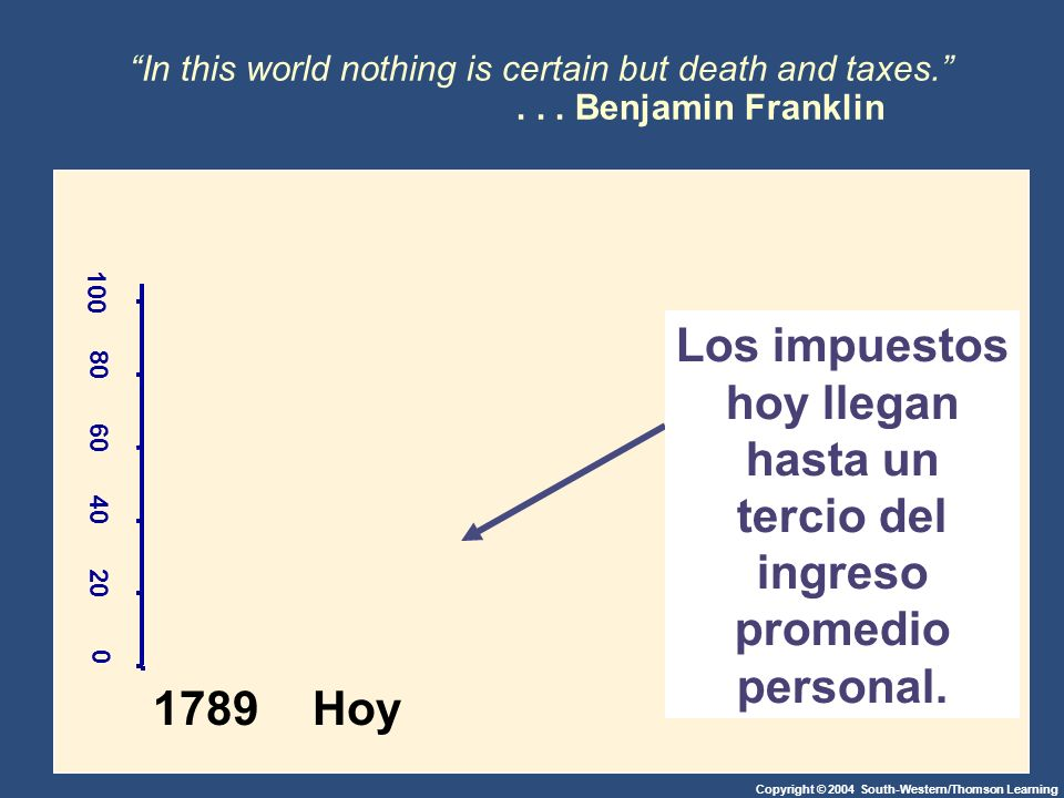Copyright © 2004 South-Western/Thomson Learning In this world nothing is certain but death and taxes....