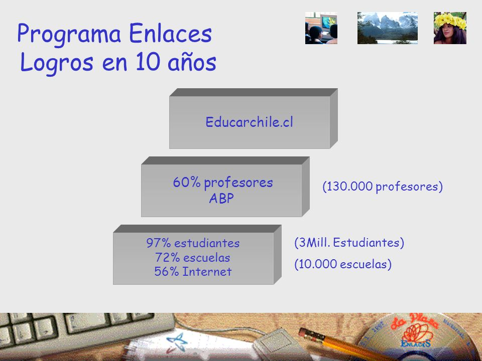 Educarchile.cl 97% estudiantes 72% escuelas 56% Internet (3Mill.