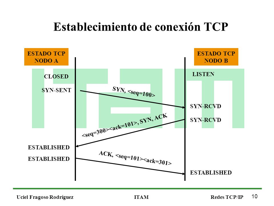 10 Uciel Fragoso RodríguezITAMRedes TCP/IP Establecimiento de conexión TCP SYN, ACK,, SYN, ACK CLOSED SYN-SENT SYN-RCVD ESTABLISHED LISTEN ESTADO TCP NODO A ESTADO TCP NODO B
