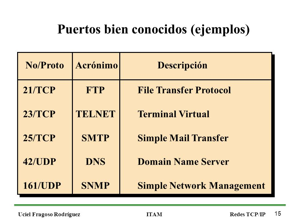 15 Uciel Fragoso RodríguezITAMRedes TCP/IP Puertos bien conocidos (ejemplos) No/ProtoAcrónimo 21/TCP 23/TCP 25/TCP 42/UDP 161/UDP FTP TELNET SMTP DNS SNMP Descripción File Transfer Protocol Terminal Virtual Simple Mail Transfer Domain Name Server Simple Network Management