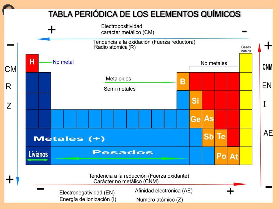 Propiedades peridicas ubicacin del elemento en la tabla ppt 43 urtaz Image collections
