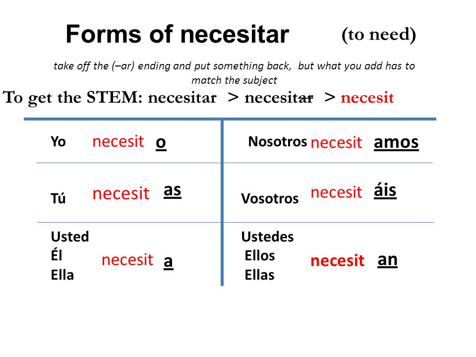 To get the STEM: necesitar > necesitar > necesit (to need) necesit o as a amos áis an Forms of necesitar Yo Nosotros Tú Vosotros UstedUstedes Él Ellos Ella Ellas take off the (–ar) ending and put something back, but what you add has to match the subject