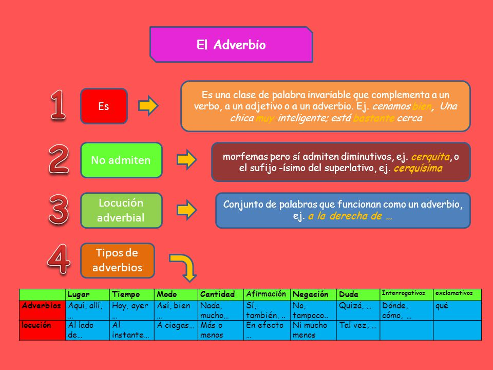 El Adverbio Es Es una clase de palabra invariable que complementa a un verbo, a un adjetivo o a un adverbio.