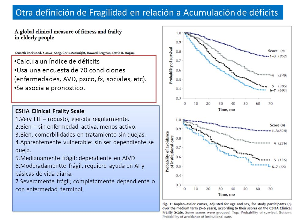 CSHA Clinical Frailty Scale 1.Very FIT – robusto, ejercita regularmente.